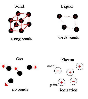 Critical review in solid state and material science